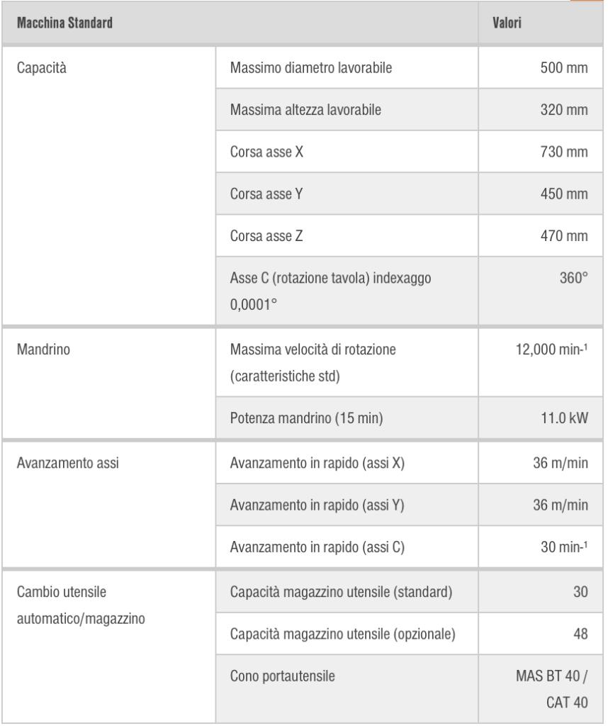 Caratteristiche Mazak CV5-500 5 assi